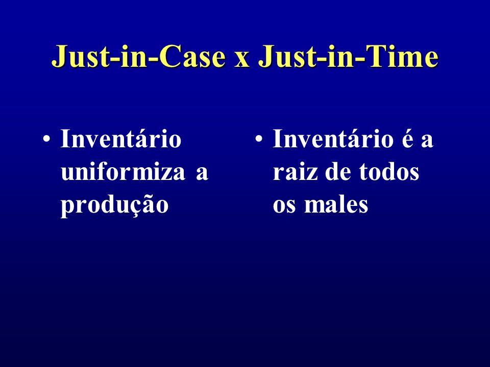 Just-in-Case x Just-in-Time Inventário traz segurança Estoque de segurança é desperdício