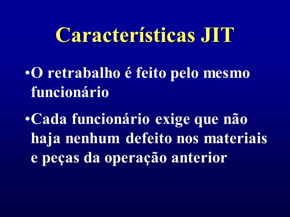 Características JIT Não há estoques para encobrir peças com defeito. Não é mantido estoque intermediário. Erros se houver, são descobertos e corrigido