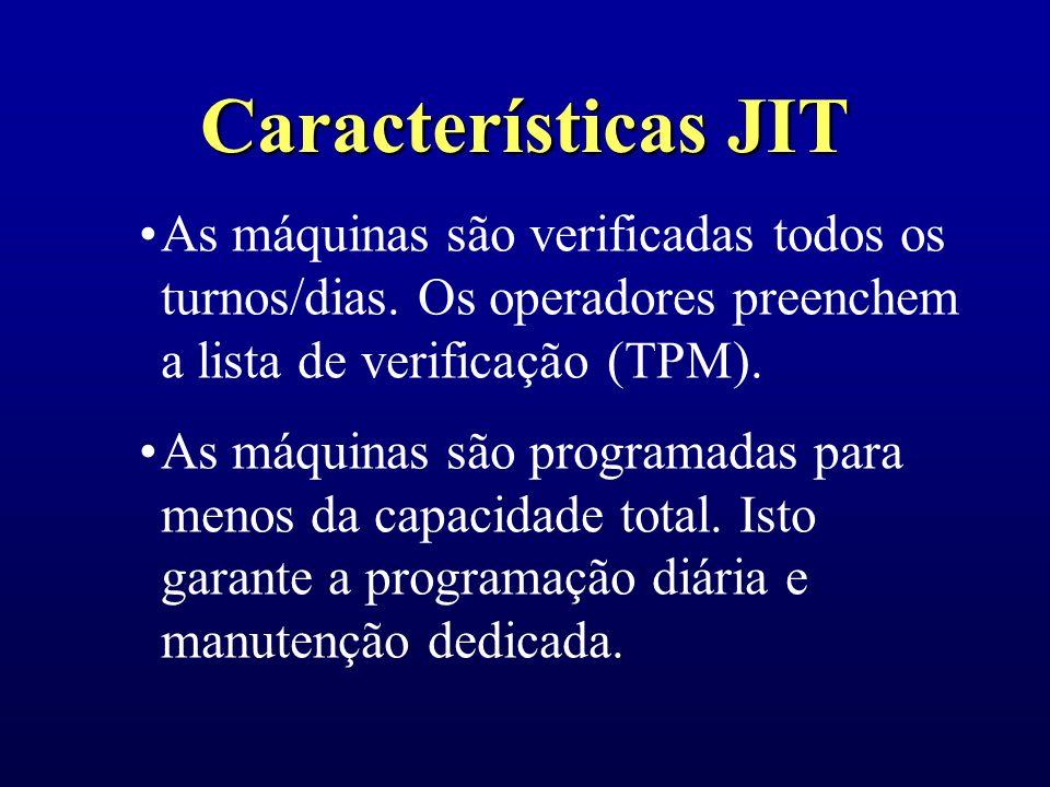 Características JIT Padrões mensuráveis de qualidade, produtividade e gráficos causa-efeito são expostos e visíveis