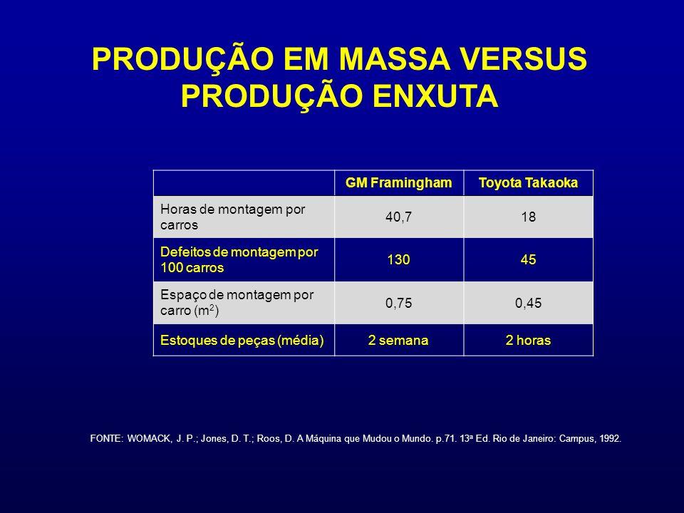 PRODUÇÃO EM MASSA VERSUS PRODUÇÃO ENXUTA GM FraminghamToyota Takaoka Horas de montagem por carros 40,718 Defeitos de montagem por 100 carros 13045 Espaço de montagem por carro (m 2 ) 0,750,45 Estoques de peças (média)2 semana2 horas FONTE: WOMACK, J.