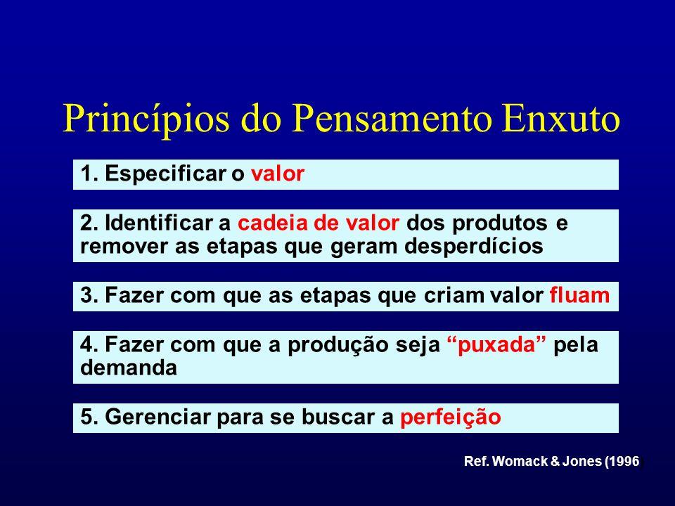 Princípios do Pensamento Enxuto Ref.Womack & Jones (1996) 1.