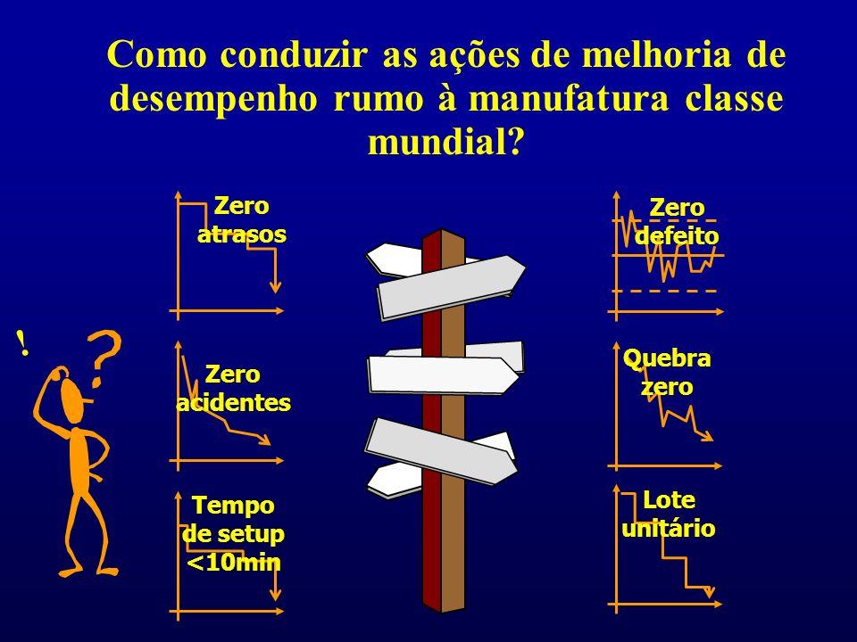 Zero defeito Lote unitário Quebra zero Zero acidentes Zero atrasos Tempo de setup <10min .