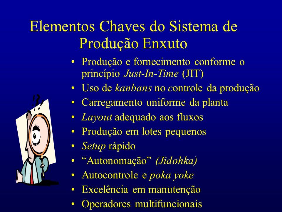 10 minutos AB C Lead Time:30 min p/ todo o pedido Processamento em lotes One-Piece Flow FLUXO DO PROCESSO BA C Lead Time: ?