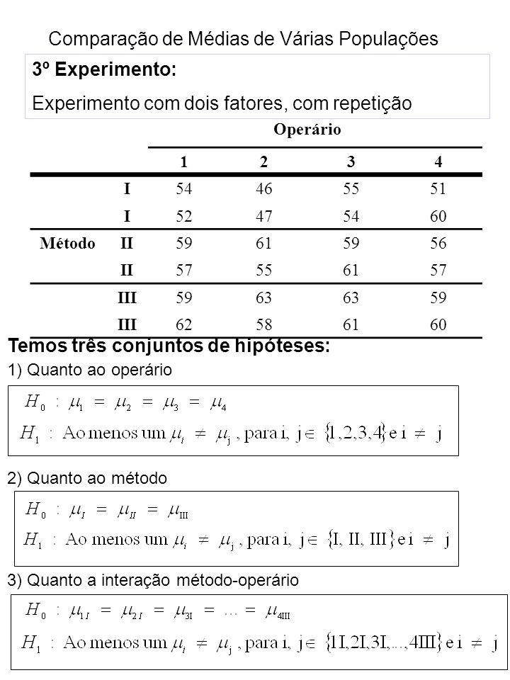 Comparação de Médias de Várias Populações 3º Experimento: Experimento com dois fatores, com repetição Operário 1234 I54465551 I52475460 MétodoII59615956 II57556157 III5963 59 III62586160 Temos três conjuntos de hipóteses: 1) Quanto ao operário 2) Quanto ao método 3) Quanto a interação método-operário