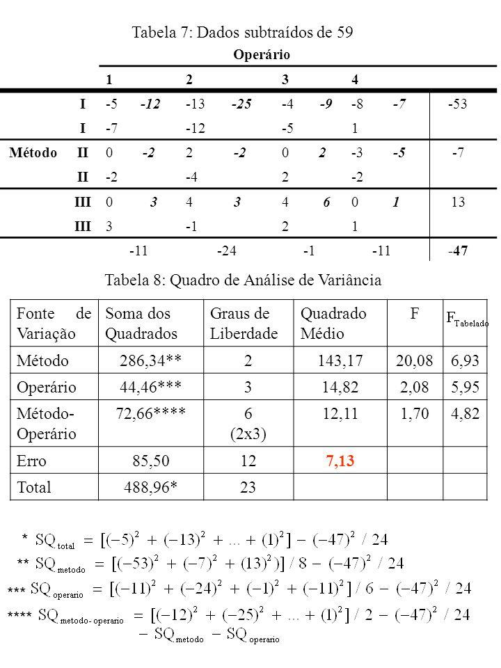 Tabela 7: Dados subtraídos de 59 Operário 1234 I-5 -12-13 -25-4 -9-8 -7-53 I-7-12-51 MétodoII0 -22 -20 2-3 -5-7 II-2-42-2 III0 34 34 60 113 III321 -11-24-11-47 Tabela 8: Quadro de Análise de Variância * ** *** **** Fonte de Variação Soma dos Quadrados Graus de Liberdade Quadrado Médio F Método286,34**2143,1720,086,93 Operário44,46***314,822,085,95 Método- Operário 72,66****6 (2x3) 12,111,704,82 Erro85,50127,13 Total488,96*23