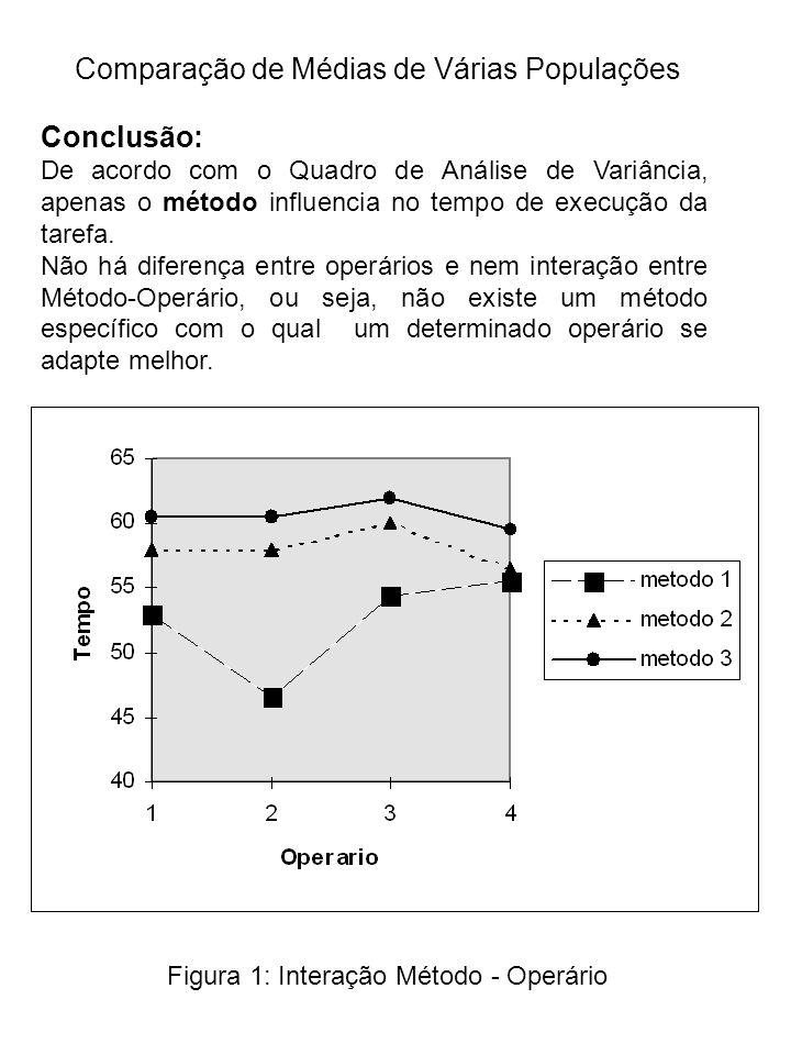 Conclusão: De acordo com o Quadro de Análise de Variância, apenas o método influencia no tempo de execução da tarefa.