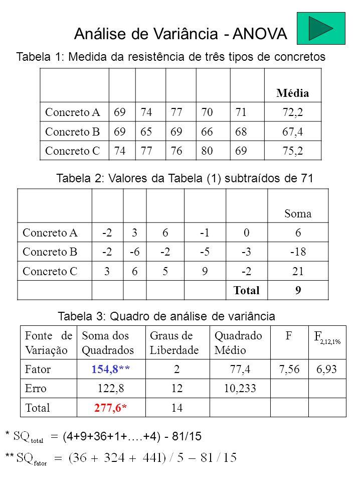 Tabela 1: Medida da resistência de três tipos de concretos Média Concreto A697477707172,2 Concreto B696569666867,4 Concreto C747776806975,2 Tabela 2: Valores da Tabela (1) subtraídos de 71 Soma Concreto A-23606 Concreto B-2-6-2-5-3-18 Concreto C3659-221 Total9 Tabela 3: Quadro de análise de variância 14277,6*Total 10,23312122,8Erro 6,937,5677,42154,8**Fator FQuadrado Médio Graus de Liberdade Soma dos Quadrados Fonte de Variação (4+9+36+1+….+4) - 81/15 * ** Análise de Variância - ANOVA