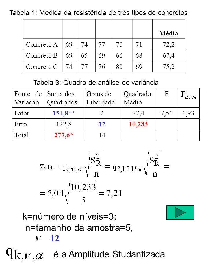 k=número de níveis=3; n=tamanho da amostra=5, é a Amplitude Studantizada.