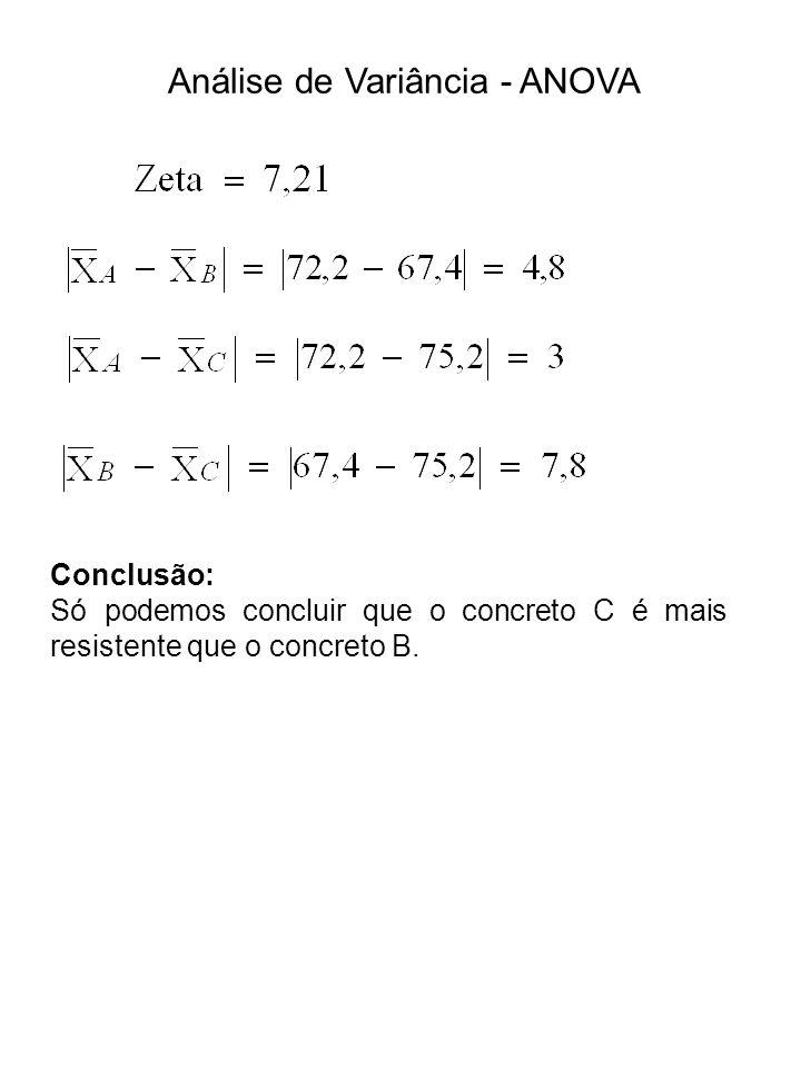 Análise de Variância - ANOVA Conclusão: Só podemos concluir que o concreto C é mais resistente que o concreto B.
