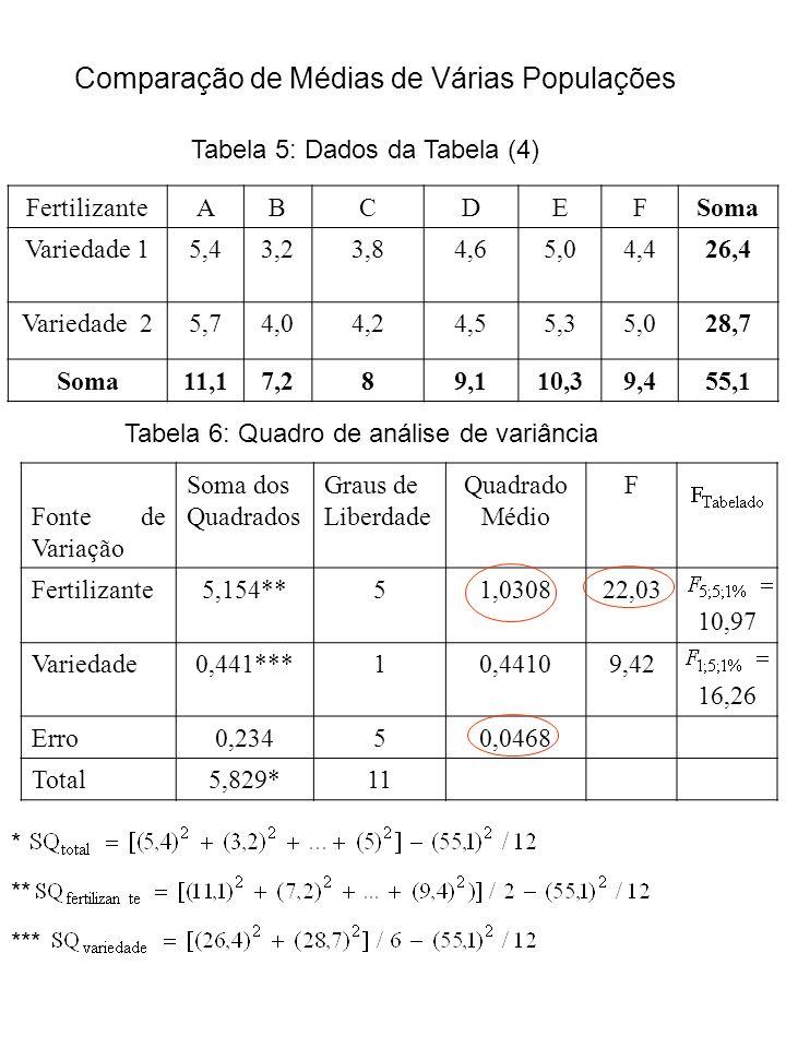 Comparação de Médias de Várias Populações Tabela 5: Dados da Tabela (4) FertilizanteABCDEFSoma Variedade 15,43,23,84,65,04,426,4 Variedade 25,74,04,24,55,35,028,7 Soma11,17,289,110,39,455,1 Tabela 6: Quadro de análise de variância Fonte de Variação Soma dos Quadrados Graus de Liberdade Quadrado Médio F Fertilizante5,154**51,030822,03 10,97 Variedade0,441***10,44109,42 16,26 Erro0,23450,0468 Total5,829*11 * ** ***