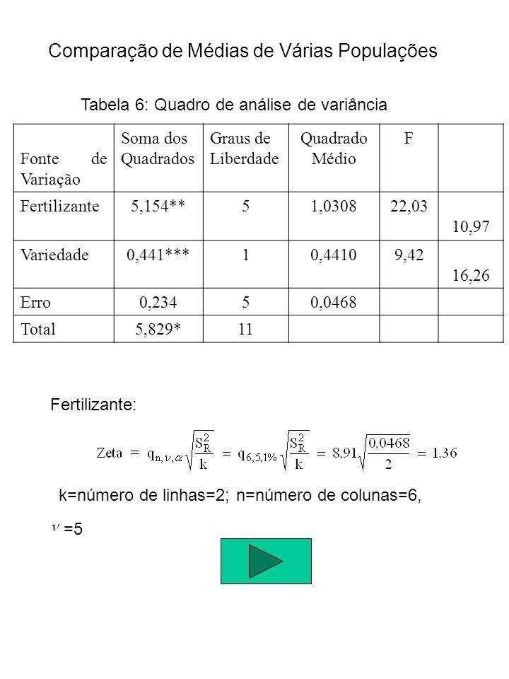 Análise de Variância - ANOVA Conclusão: Podemos concluir que há diferença entre os fertilizantes A e B, A e C e B e E.