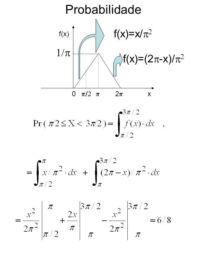 Probabilidade 0 2 f(x) x f(x)=x/ f(x)=(2 -x)/