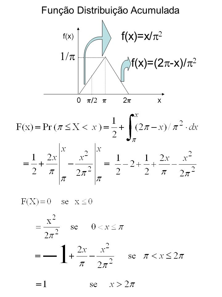 Função Distribuição Acumulada 0 2 f(x) x f(x)=x/ f(x)=(2 -x)/