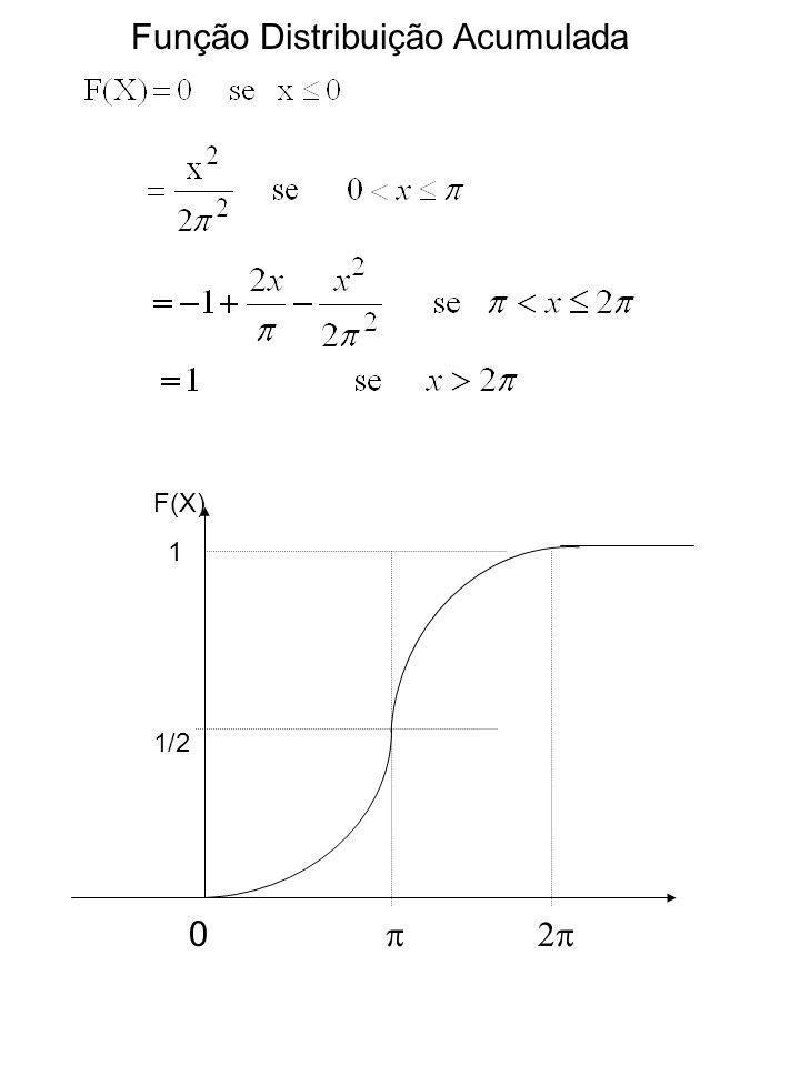 Função Distribuição Acumulada 0 F(X) 1 1/2