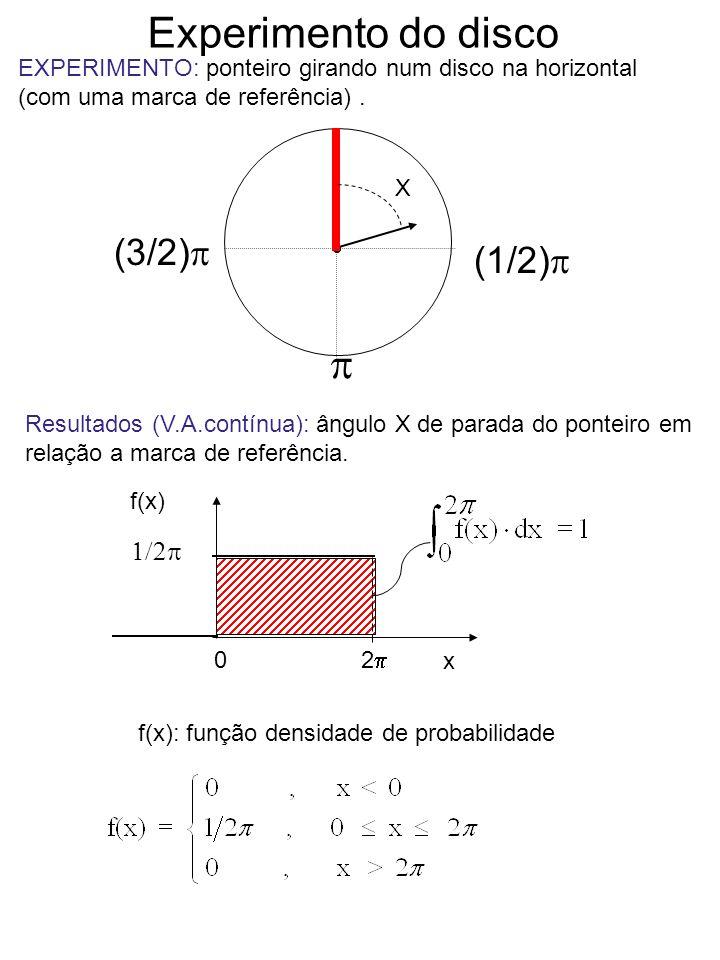 Experimento do disco EXPERIMENTO: ponteiro girando num disco na horizontal (com uma marca de referência). x 0 (1/2) f(x) x 0 2 f(x) Resultados (V.A.co