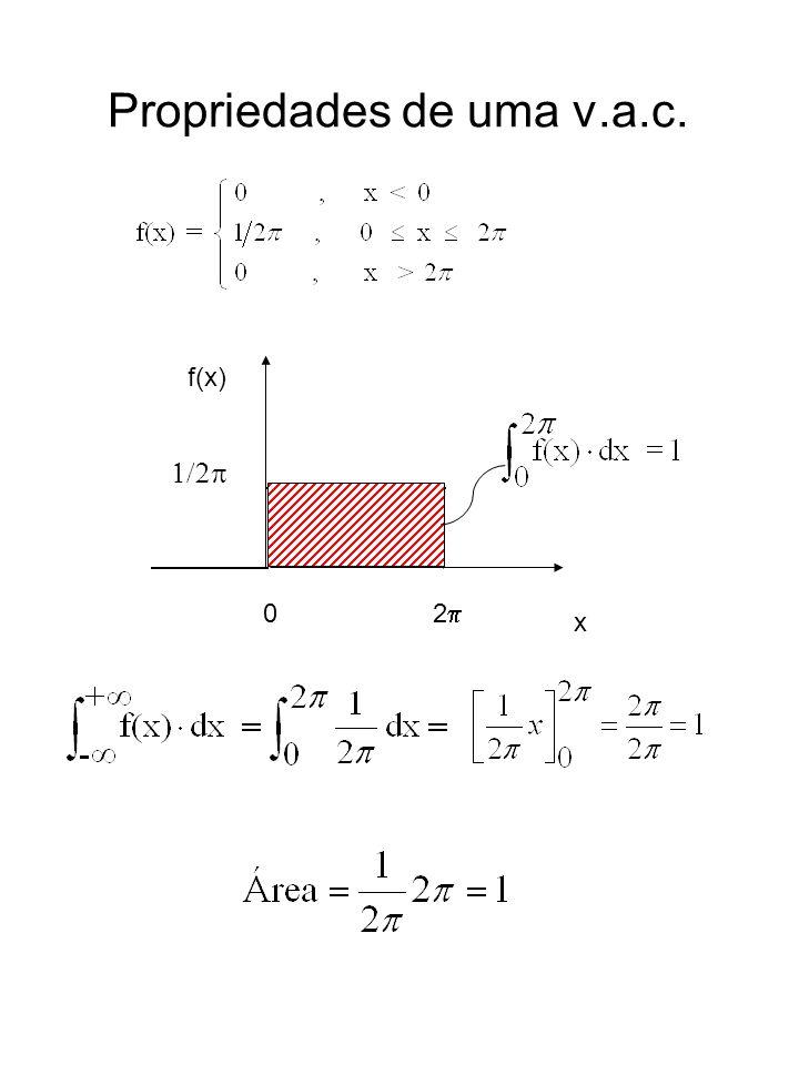 Propriedades de uma v.a.c. 0 2 f(x) x