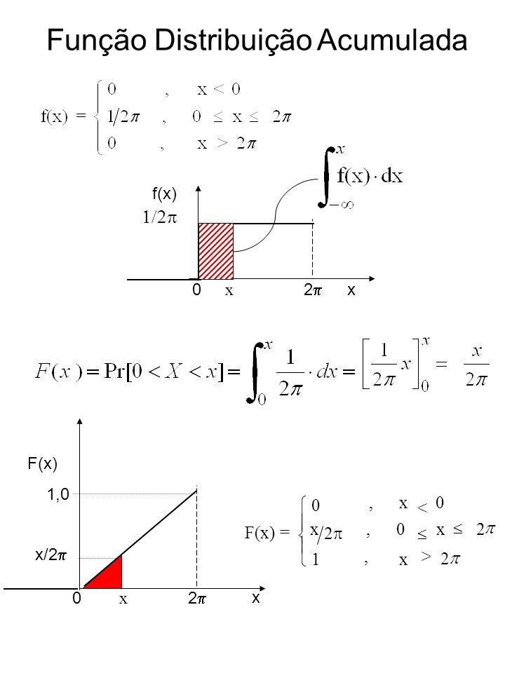 Função Distribuição Acumulada 0 x 2 f(x) x 0 x 2 F(x) x 1,0 x/2 = 2 < 2 x0 >,,x, 0 x x1 2 0 F(x)