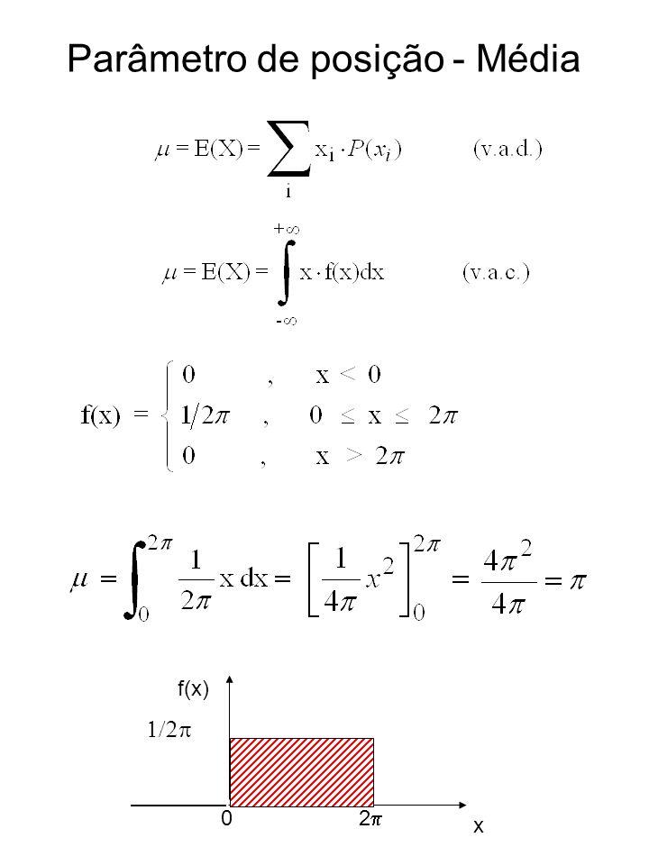 Parâmetro de posição - Média 0 2 f(x) x