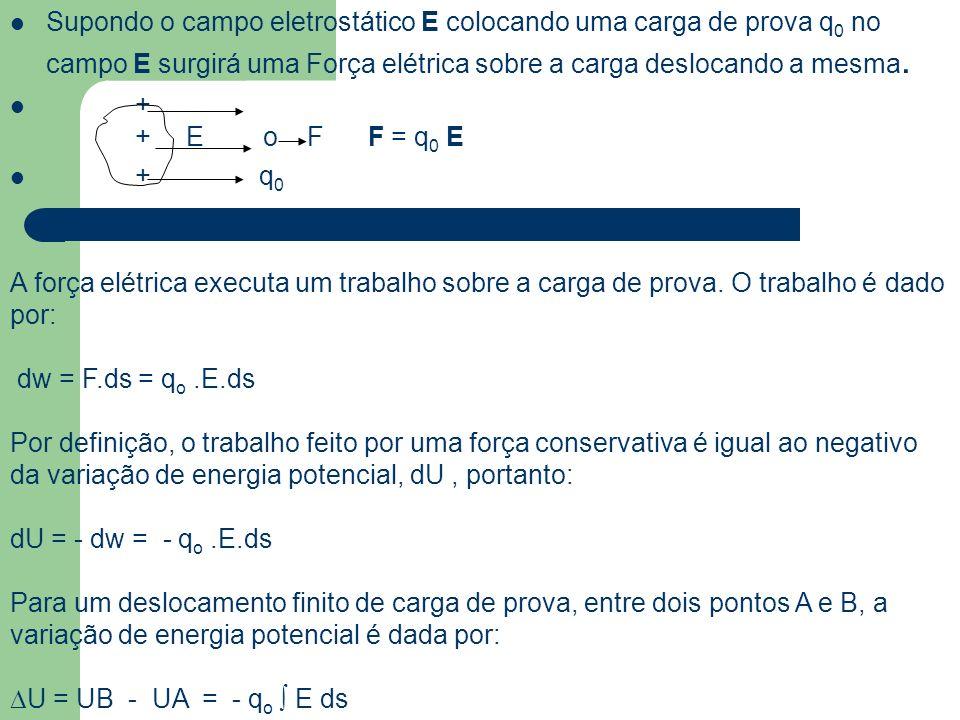 Supondo o campo eletrostático E colocando uma carga de prova q 0 no campo E surgirá uma Força elétrica sobre a carga deslocando a mesma. + + E o F F =