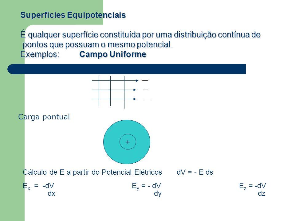 Carga pontual + Cálculo de E a partir do Potencial Elétricos dV = - E ds E x = -dV E y = - dV E z = -dV dx dy dz Superfícies Equipotenciais É qualquer