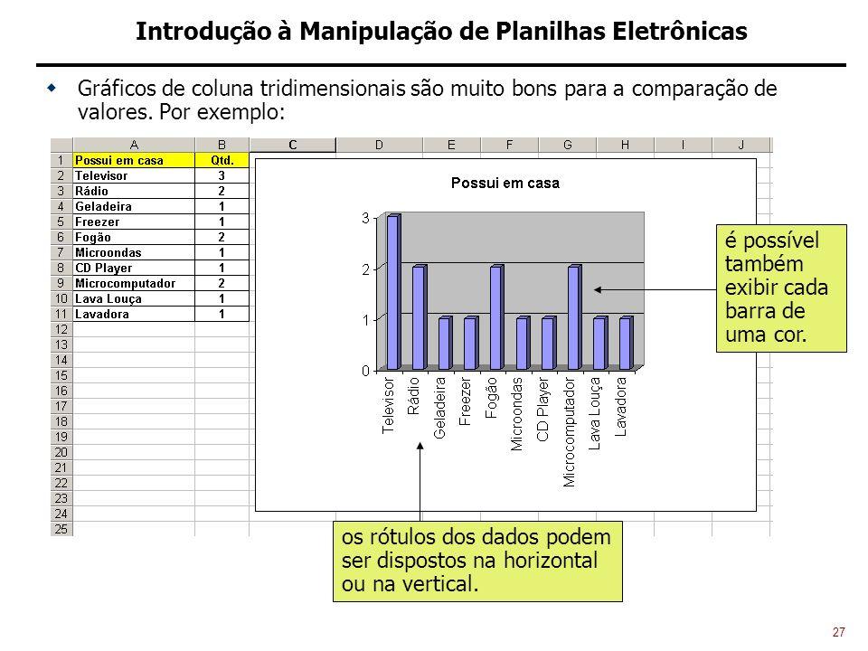 27 Introdução à Manipulação de Planilhas Eletrônicas Gráficos de coluna tridimensionais são muito bons para a comparação de valores.