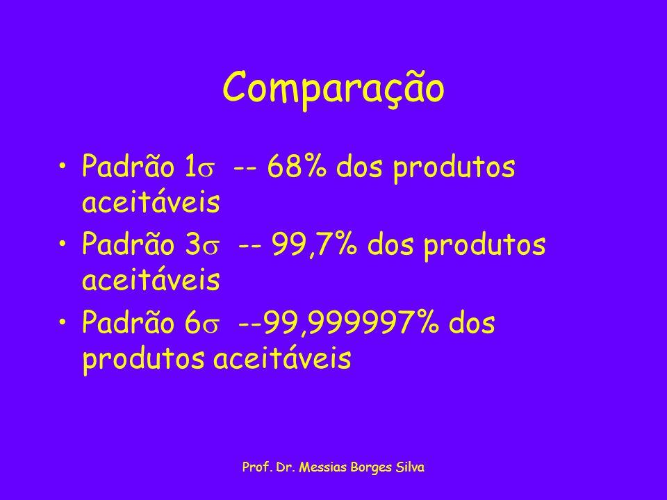 Prof. Dr. Messias Borges Silva Comparação Padrão 1 -- 68% dos produtos aceitáveis Padrão 3 -- 99,7% dos produtos aceitáveis Padrão 6 --99,999997% dos