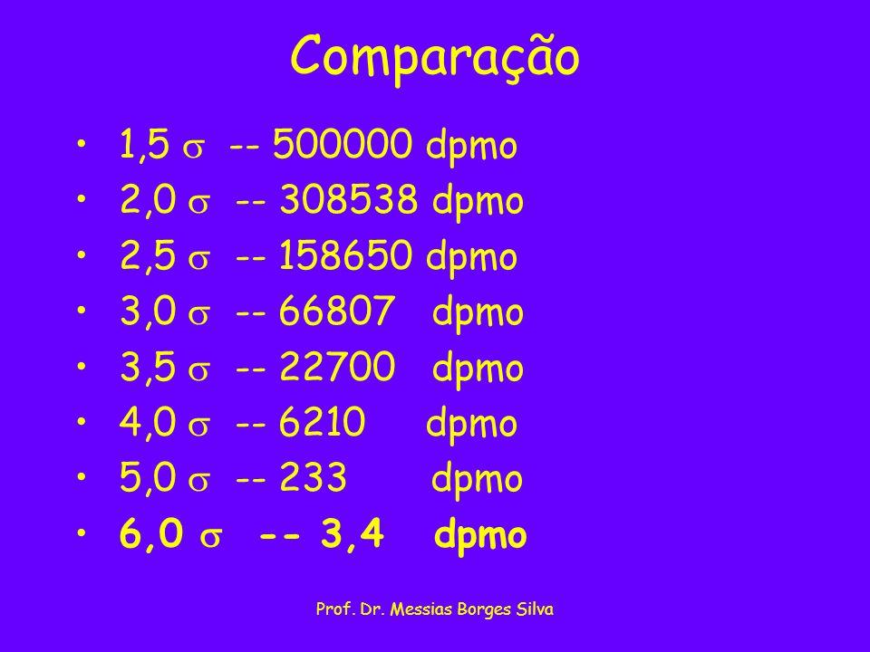 Prof. Dr. Messias Borges Silva Comparação 1,5 -- 500000 dpmo 2,0 -- 308538 dpmo 2,5 -- 158650 dpmo 3,0 -- 66807 dpmo 3,5 -- 22700 dpmo 4,0 -- 6210 dpm