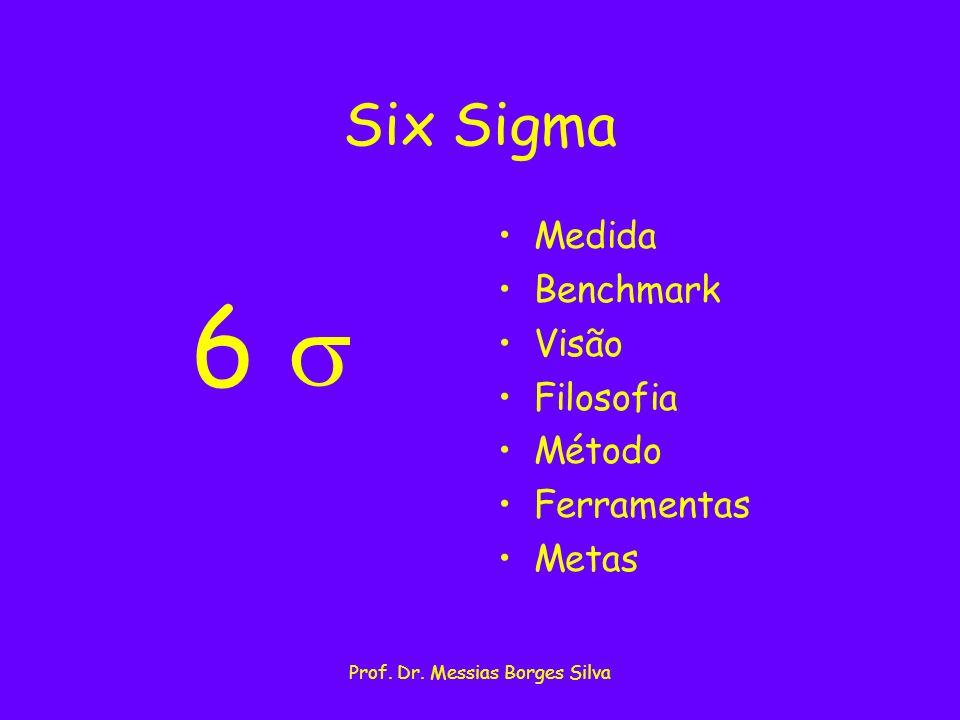 Prof. Dr. Messias Borges Silva Six Sigma 6 Medida Benchmark Visão Filosofia Método Ferramentas Metas