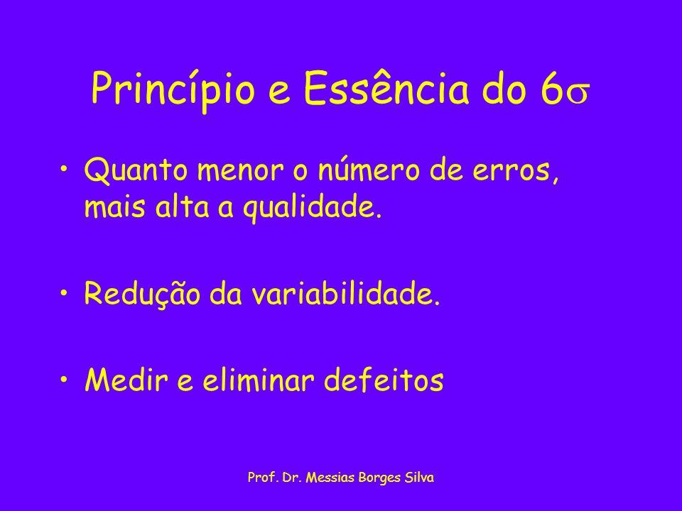 Prof. Dr. Messias Borges Silva Princípio e Essência do 6 Quanto menor o número de erros, mais alta a qualidade. Redução da variabilidade. Medir e elim