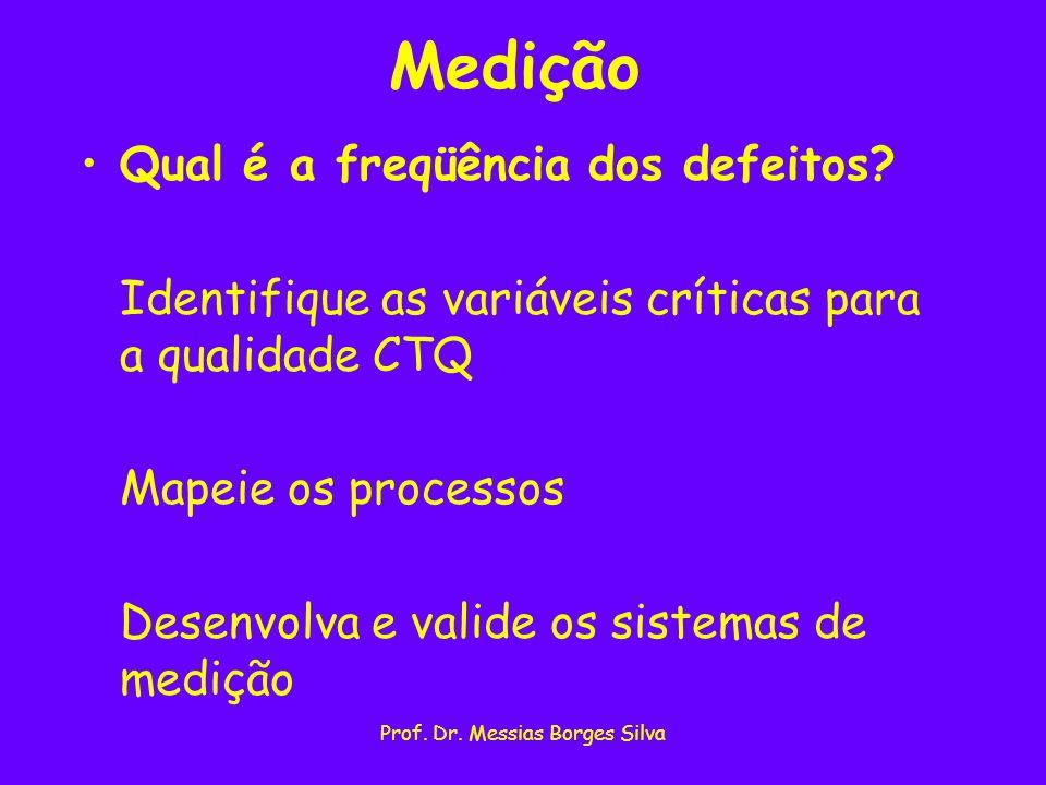 Prof. Dr. Messias Borges Silva Medição Qual é a freqüência dos defeitos? Identifique as variáveis críticas para a qualidade CTQ Mapeie os processos De