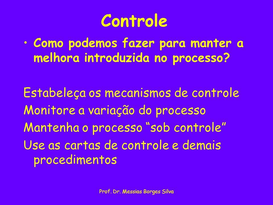 Prof. Dr. Messias Borges Silva Controle Como podemos fazer para manter a melhora introduzida no processo? Estabeleça os mecanismos de controle Monitor