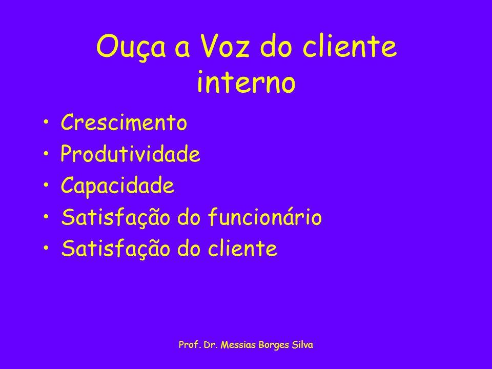 Prof. Dr. Messias Borges Silva Ouça a Voz do cliente interno Crescimento Produtividade Capacidade Satisfação do funcionário Satisfação do cliente