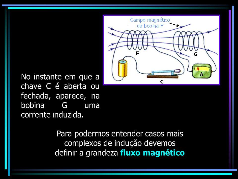 No instante em que a chave C é aberta ou fechada, aparece, na bobina G uma corrente induzida. Para podermos entender casos mais complexos de indução d