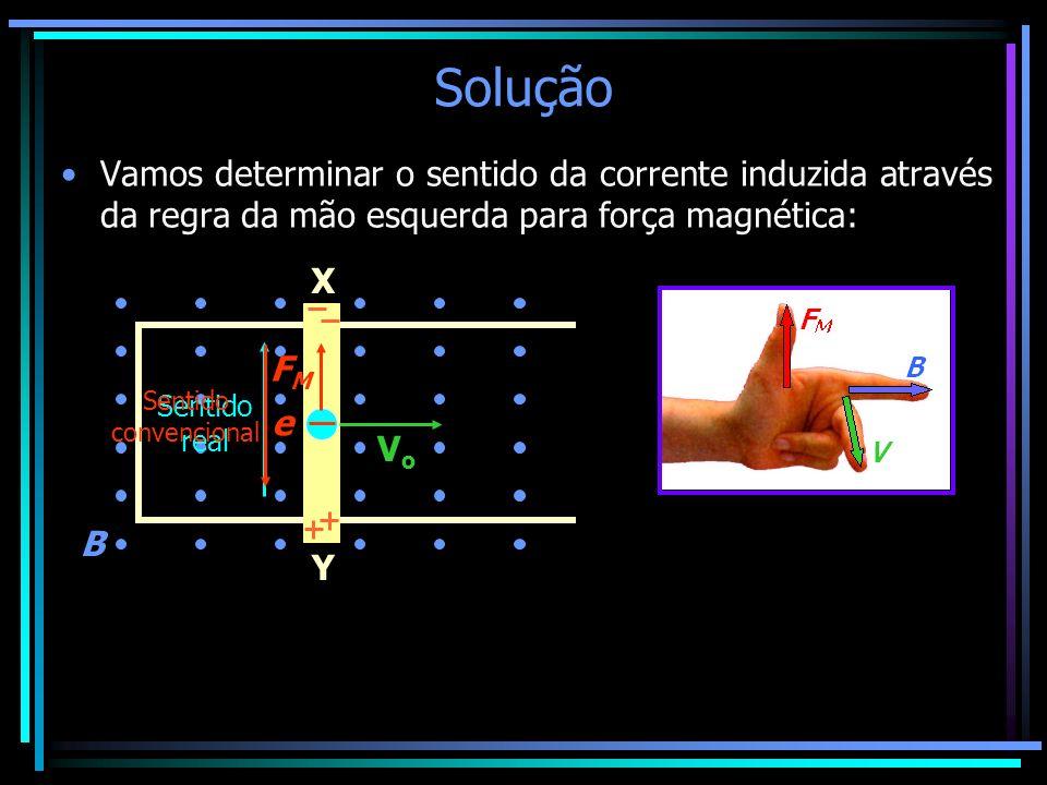 Solução Vamos determinar o sentido da corrente induzida através da regra da mão esquerda para força magnética: VoVo X Y B e FMFM Sentido real Sentido