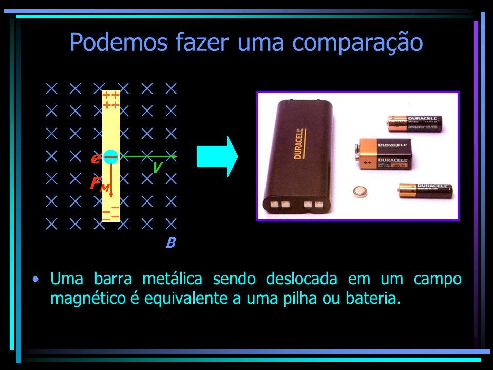 Podemos fazer uma comparação Uma barra metálica sendo deslocada em um campo magnético é equivalente a uma pilha ou bateria. B V e FMFM