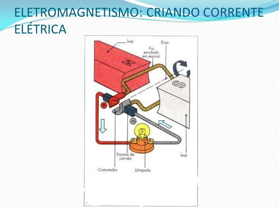 ELETROMAGNETISMO: CRIANDO CORRENTE ELÉTRICA