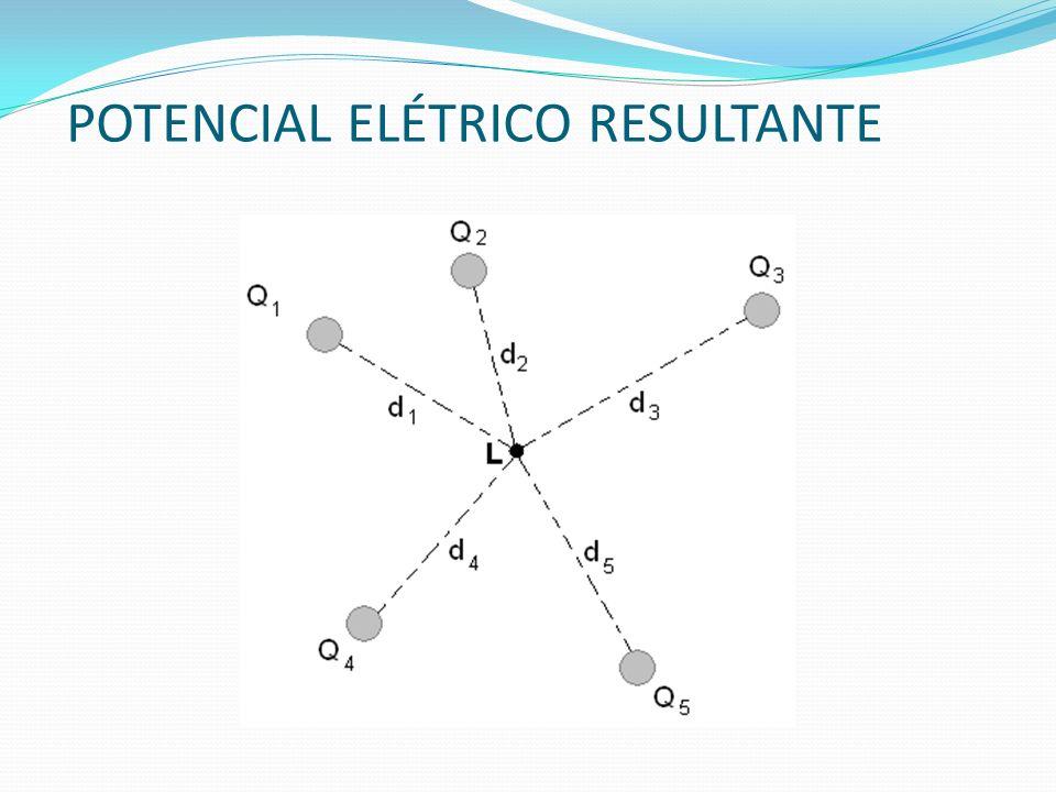 POTENCIAL ELÉTRICO RESULTANTE