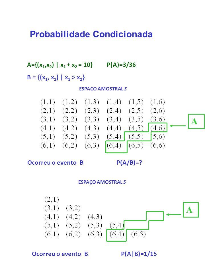Experimento: Dois dados equilibrados são lançados e observa-se o número da face superior: Seja:: x 1 = número 1º dado e x 2 = número 2º dado. Ocorreu