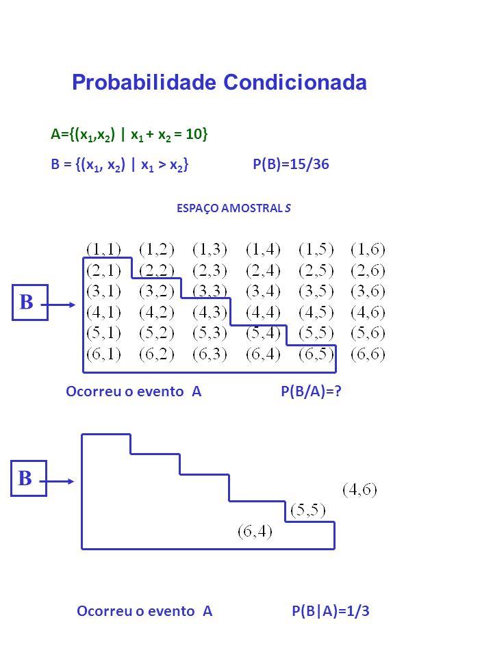 ESPAÇO AMOSTRAL S A={(x 1,x 2 ) | x 1 + x 2 = 10} B = {(x 1, x 2 ) | x 1 > x 2 } P(B)=15/36 Probabilidade Condicionada Ocorreu o evento A P(B/A)=? BB