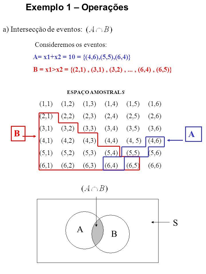 a) União de eventos: Exemplo 1 – Operações ESPAÇO AMOSTRAL S (1,1) (1,2) (1,3) (1,4) (1,5) (1,6) (2,1) (2,2) (2,3) (2,4) (2,5) (2,6) (3,1) (3,2) (3,3) (3,4) (3,5) (3,6) (4,1) (4,2) (4,3) (4,4) (4, 5) (4,6) (5,1) (5,2) (5,3) (5,4) (5,5) (5,6) (6,1) (6,2) (6,3) (6,4) (6,5) (6,6) B A Consideremos os eventos: A= x1+x2 = 10 = {(4,6),(5,5),(6,4)} B = x1>x2 = {(2,1), (3,1), (3,2),..., (6,4), (6,5)} S A B