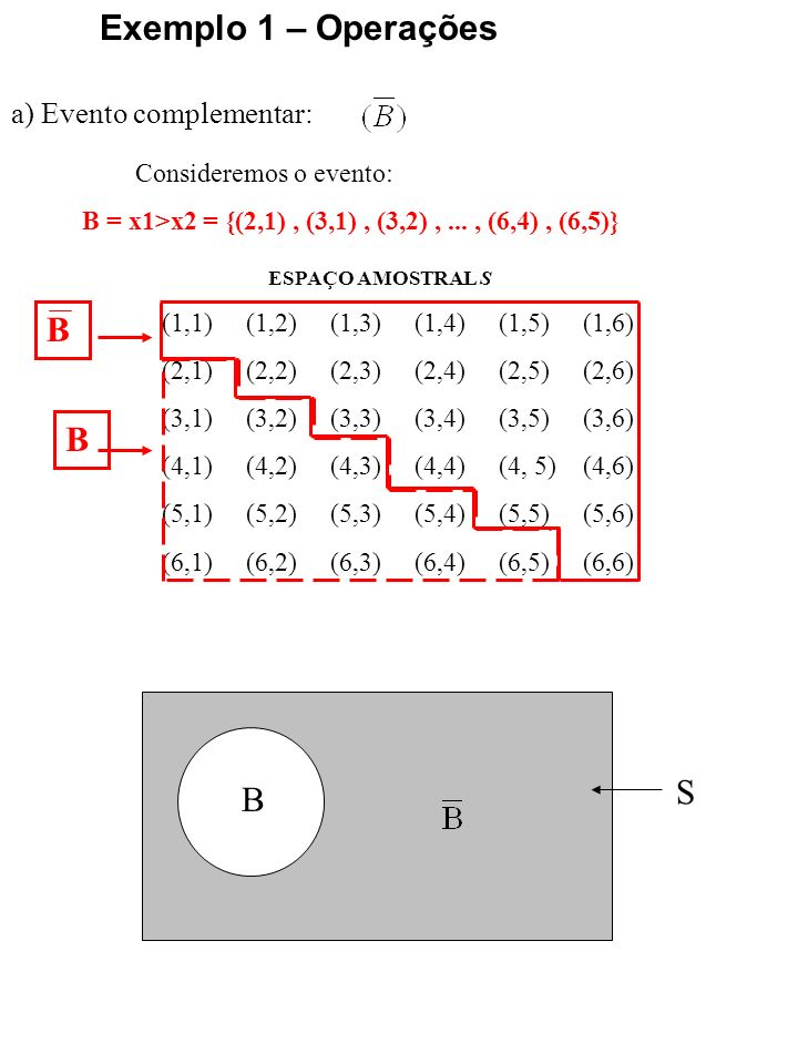 a) Eventos excludentes: Exemplo 1 – Operações ESPAÇO AMOSTRAL S (1,1) (1,2) (1,3) (1,4) (1,5) (1,6) (2,1) (2,2) (2,3) (2,4) (2,5) (2,6) (3,1) (3,2) (3,3) (3,4) (3,5) (3,6) (4,1) (4,2) (4,3) (4,4) (4, 5) (4,6) (5,1) (5,2) (5,3) (5,4) (5,5) (5,6) (6,1) (6,2) (6,3) (6,4) (6,5) (6,6) Consideremos os eventos: E= x1=x2 = 1 = {(1,1)} F = x1+x2 = 5 = {(1,4), (2,3), (3,2), (4,1)} E S E F F