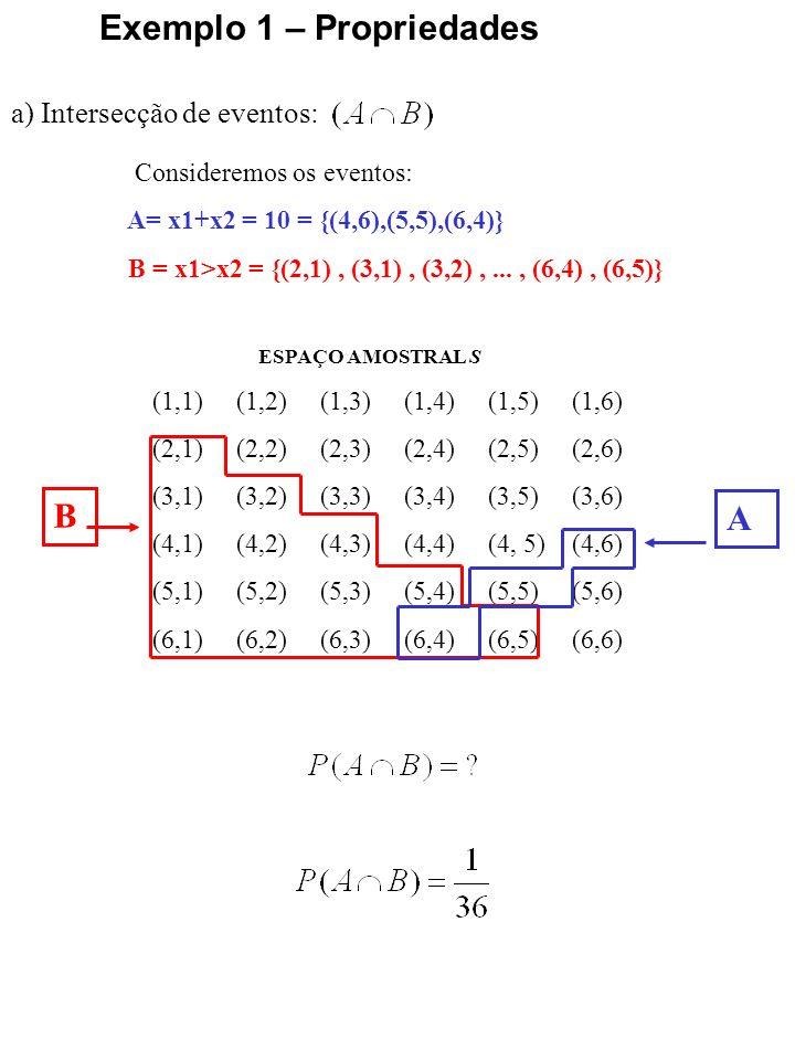 Propriedades: a) União de eventos: Exemplo 1 – Propriedades ESPAÇO AMOSTRAL S (1,1) (1,2) (1,3) (1,4) (1,5) (1,6) (2,1) (2,2) (2,3) (2,4) (2,5) (2,6) (3,1) (3,2) (3,3) (3,4) (3,5) (3,6) (4,1) (4,2) (4,3) (4,4) (4, 5) (4,6) (5,1) (5,2) (5,3) (5,4) (5,5) (5,6) (6,1) (6,2) (6,3) (6,4) (6,5) (6,6) B A Consideremos os eventos: A= x1+x2 = 10 = {(4,6),(5,5),(6,4)} B = x1>x2 = {(2,1), (3,1), (3,2),..., (6,4), (6,5)}