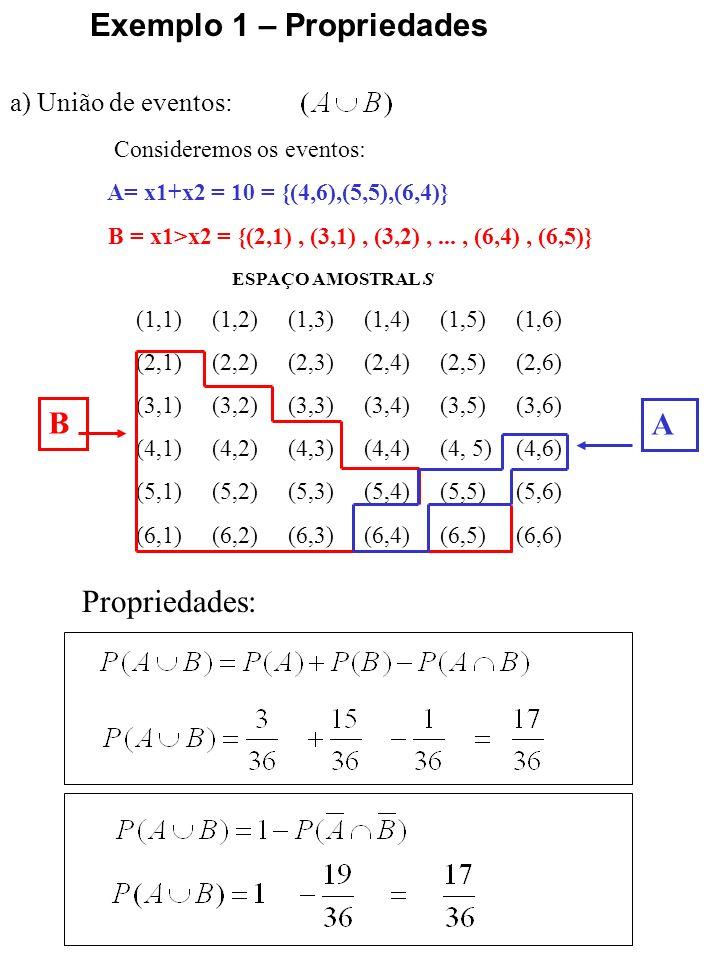 a) União de eventos: Exemplo 1 – Propriedades ESPAÇO AMOSTRAL S (1,1) (1,2) (1,3) (1,4) (1,5) (1,6) (2,1) (2,2) (2,3) (2,4) (2,5) (2,6) (3,1) (3,2) (3,3) (3,4) (3,5) (3,6) (4,1) (4,2) (4,3) (4,4) (4, 5) (4,6) (5,1) (5,2) (5,3) (5,4) (5,5) (5,6) (6,1) (6,2) (6,3) (6,4) (6,5) (6,6) Consideremos os eventos: A= x1+x2 = 10 = {(4,6),(5,5),(6,4)} B = x1>x2 = {(2,1), (3,1), (3,2),..., (6,4), (6,5)} B A