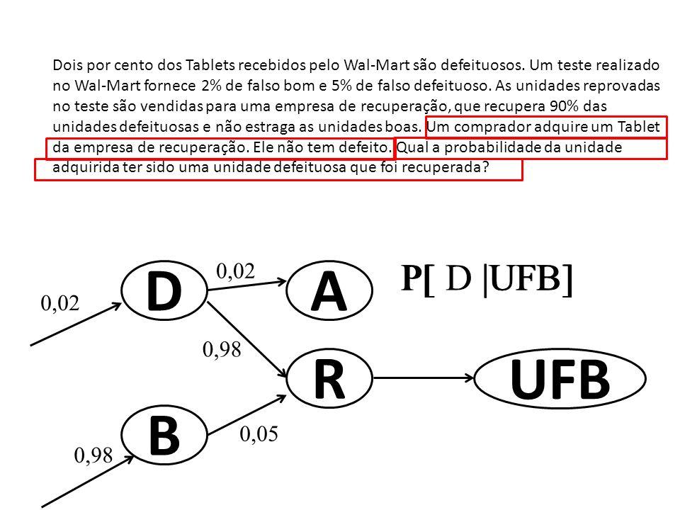 D B 0,98 0,02 A R 0,98 0,05 UFB P[ D |UFB]