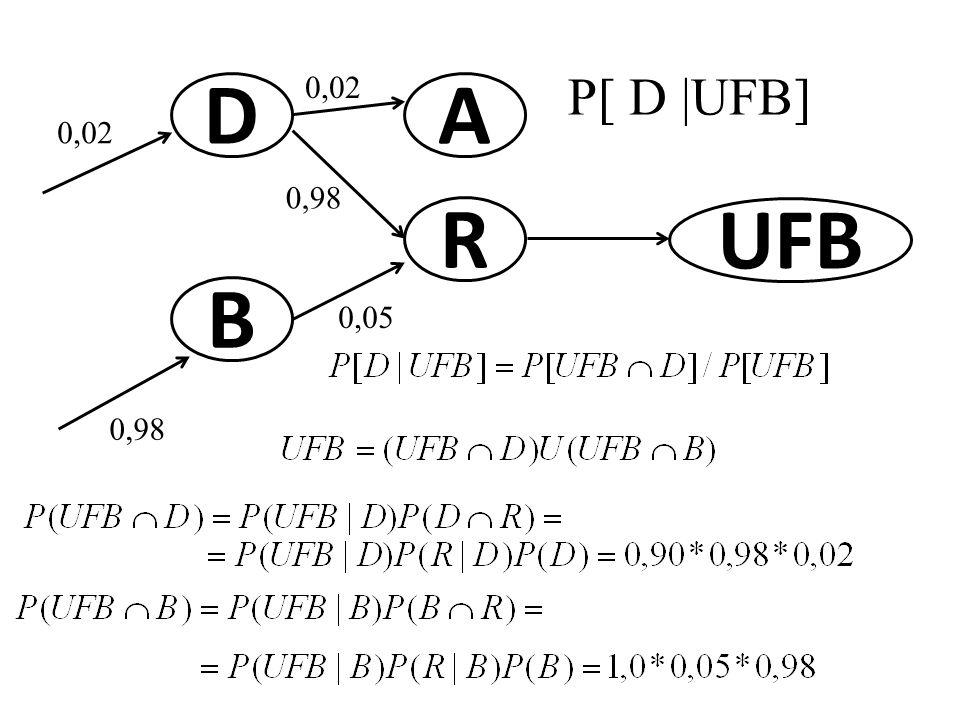 D B 0,98 0,02 A R 0,98 0,05 UFB P[ D  UFB]