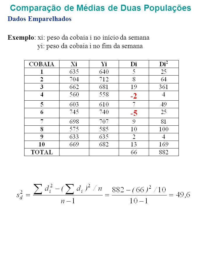 Exemplo: xi: peso da cobaia i no início da semana yi: peso da cobaia i no fim da semana Dados Emparelhados Comparação de Médias de Duas Populações