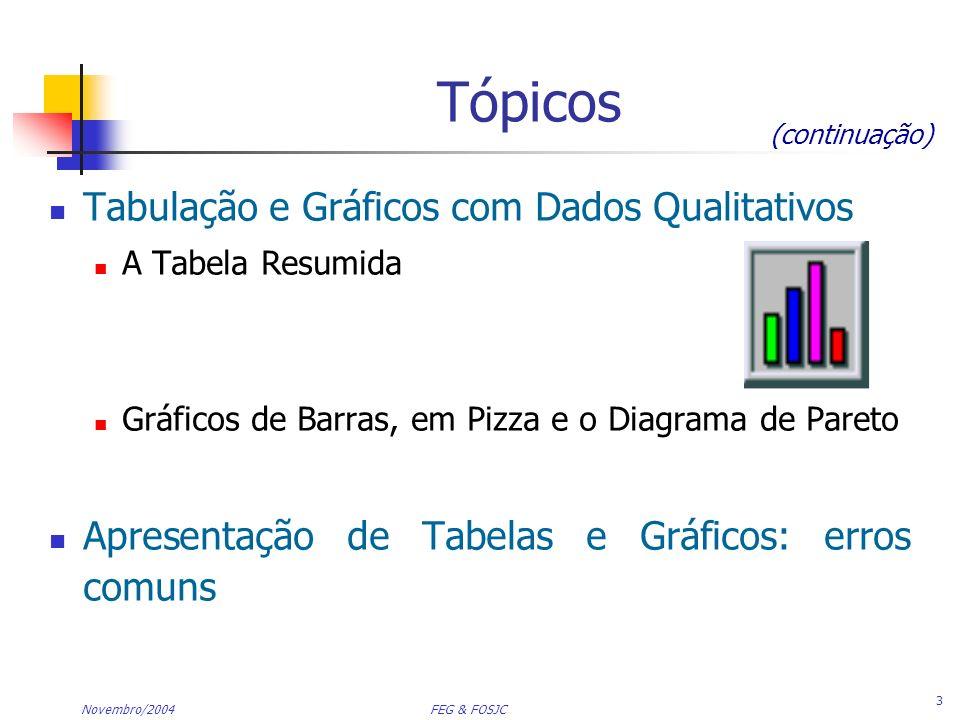 Novembro/2004 FEG & FOSJC 14 Tabulação e Gráficos com Dados Qualitativos Dados Qualitativos Tabela Resumida Gráficos Pizza Diagrama de Pareto Barras
