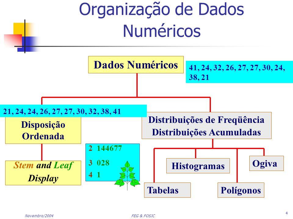 Novembro/2004 FEG & FOSJC 5 Dados na forma bruta (como coletados): Dados ordenados do menor para o maior: Stem-and-leaf display : Organização de Dados Numéricos (continuação) 2 144677 3 028 4 1 24, 26, 24, 21, 27, 27, 30, 41, 32, 38 21, 24, 24, 26, 27, 27, 30, 32, 38, 41
