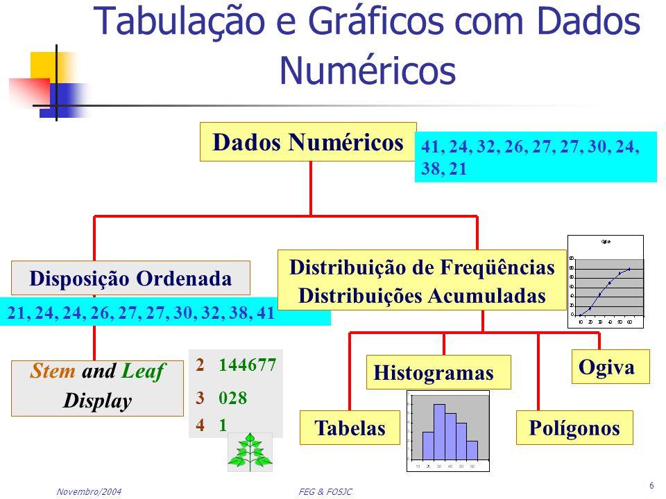 Novembro/2004 FEG & FOSJC 7 Tabulação de Dados Numéricos: Distribuição de Freqüências Ordenar Dados Brutos em ordem crescente: Calcular Amplitude: Selecionar número de classes: Calcular largura da classe: Determinar limites das classes: Calcular pontos médios das classes: Contar observações & associar às classes 12, 13, 17, 21, 24, 24, 26, 27, 27, 30, 32, 35, 37, 38, 41, 43, 44, 46, 53, 58 58 - 12 = 46 5 10 (arredondar 46/5= 9,2) 10, 20, 30, 40, 50, 60 15, 25, 35, 45, 55
