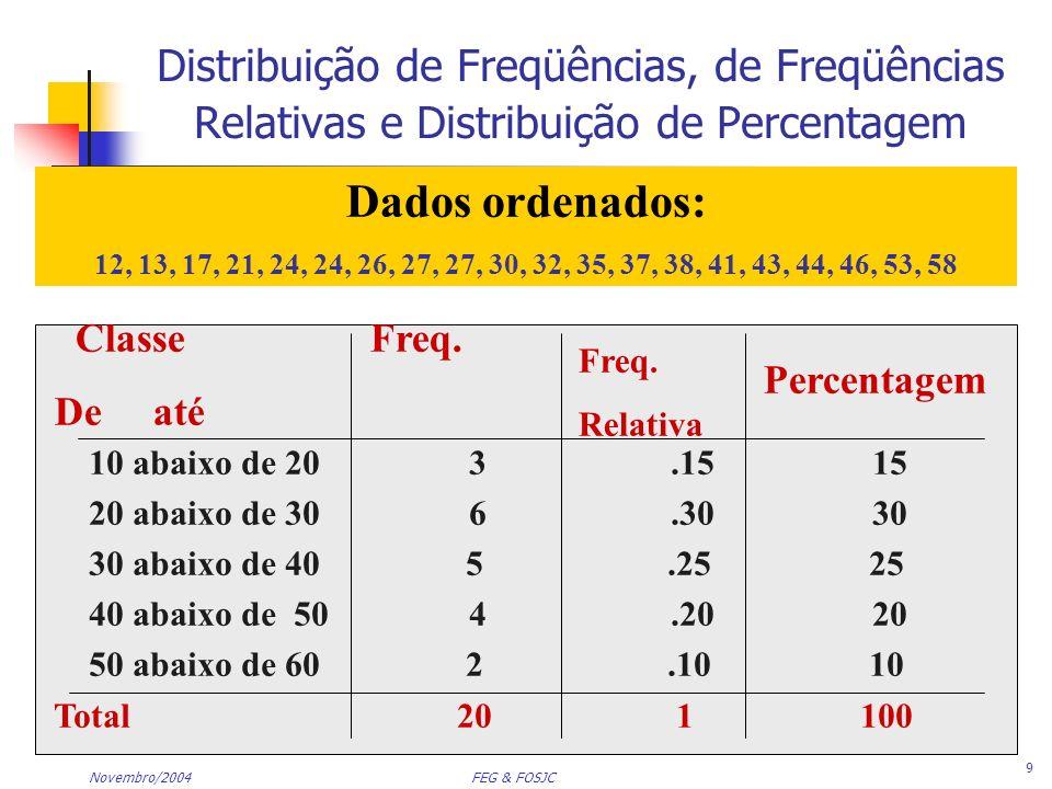 Novembro/2004 FEG & FOSJC 10 Gráficos de Dados Numéricos: Histograma Dados ordenados: 12, 13, 17, 21, 24, 24, 26, 27, 27, 30, 32, 35, 37, 38, 41, 43, 44, 46, 53, 58 Sem espaço entre barras Pontos médios das classes Limites de classes